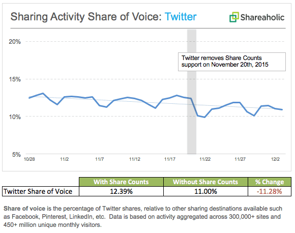 twitter shares decreased according to shareaholic